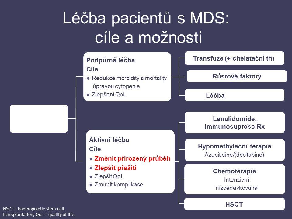 Léčba pacientů s MDS: cíle a možnosti Clinically significant cytopenia(s) Podpůrná léčba Cíle ●Redukce morbidity a mortality úpravou cytopenie ●Zlepše