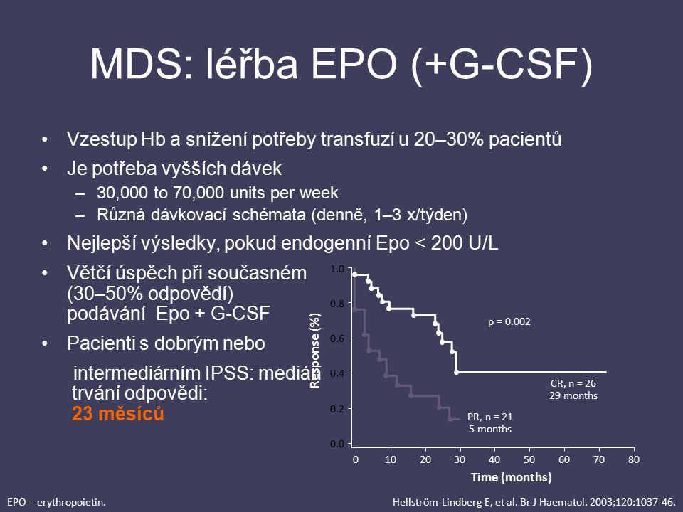 MDS: léřba EPO (+G-CSF) Vzestup Hb a snížení potřeby transfuzí u 20–30% pacientů Je potřeba vyšších dávek –30,000 to 70,000 units per week –Různá dávk
