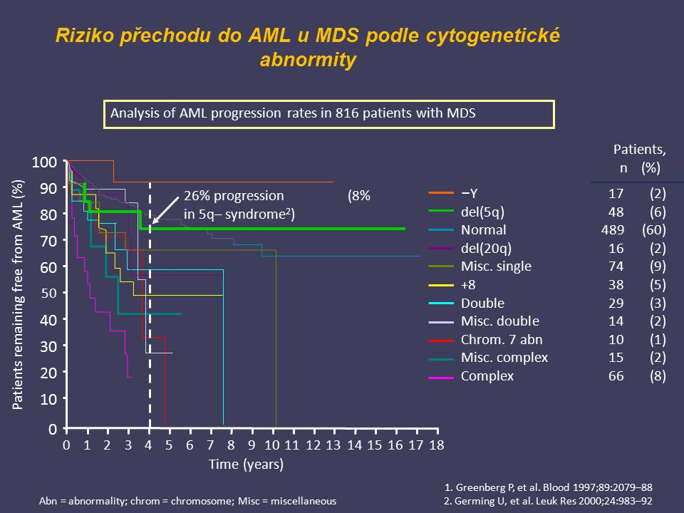 1. Greenberg P, et al. Blood 1997;89:2079–88 2. Germing U, et al. Leuk Res 2000;24:983–92 Analysis of AML progression rates in 816 patients with MDS P
