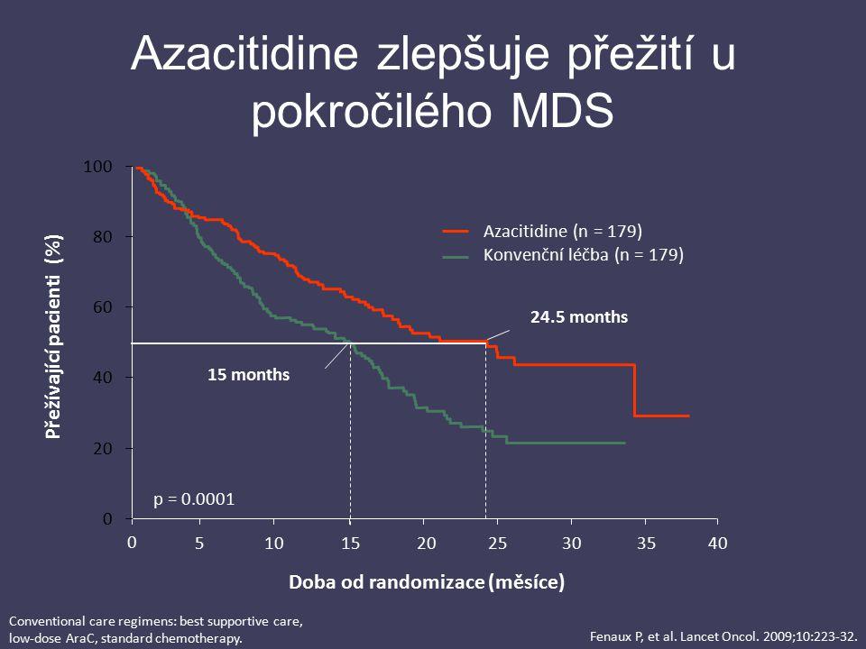 p = 0.0001 24.5 months 15 months Azacitidine (n = 179) Konvenční léčba (n = 179) Fenaux P, et al. Lancet Oncol. 2009;10:223-32. 0102030405152535 Doba