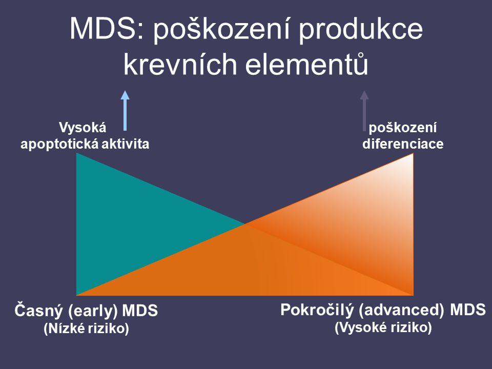 MDS: poškození produkce krevních elementů Vysoká apoptotická aktivita poškození diferenciace Časný (early) MDS (Nízké riziko) Pokročilý (advanced) MDS