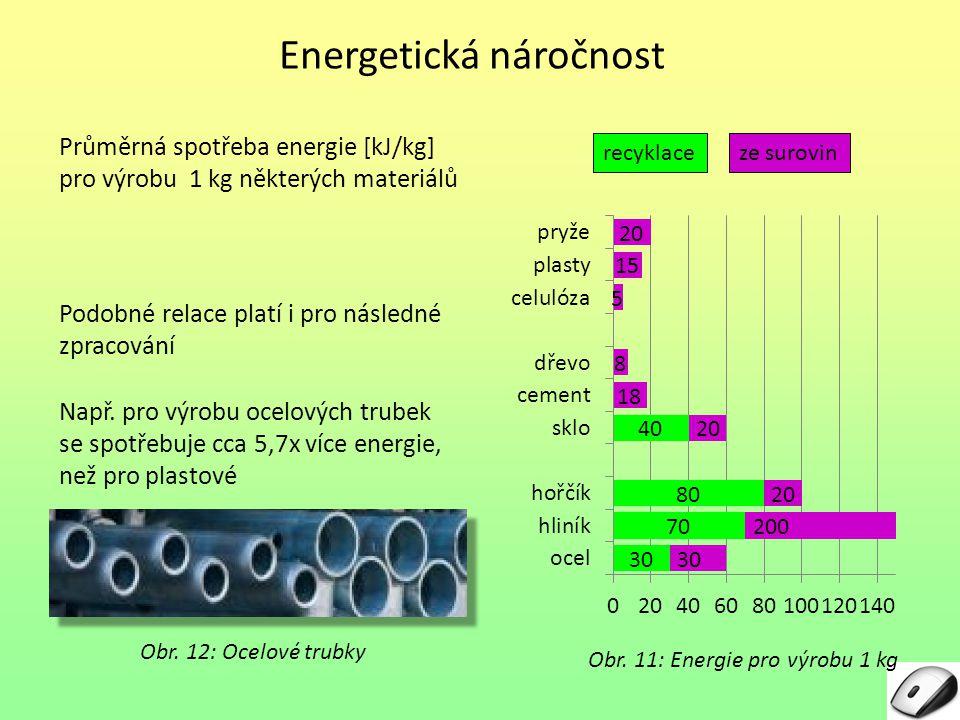 Energetická náročnost Průměrná spotřeba energie [kJ/kg] pro výrobu 1 kg některých materiálů Obr. 11: Energie pro výrobu 1 kg Podobné relace platí i pr