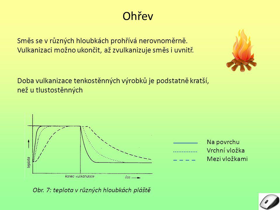Ohřev Směs se v různých hloubkách prohřívá nerovnoměrně. Vulkanizaci možno ukončit, až zvulkanizuje směs i uvnitř. Obr. 7: teplota v různých hloubkách