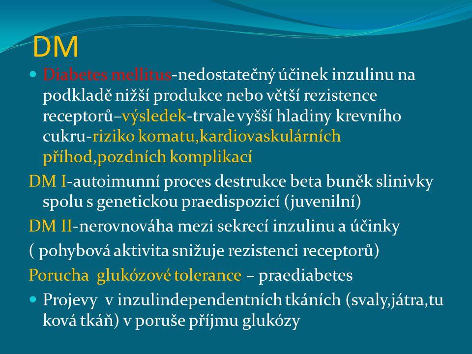 DM Diabetes mellitus-nedostatečný účinek inzulinu na podkladě nižší produkce nebo větší rezistence receptorů–výsledek-trvale vyšší hladiny krevního cu