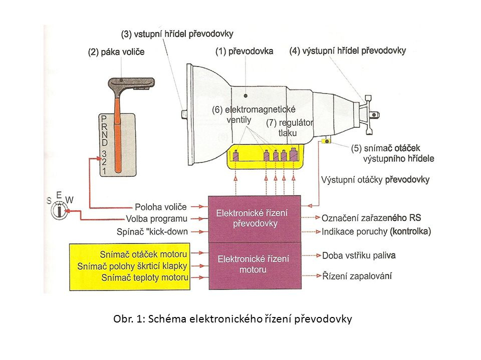Obr. 1: Schéma elektronického řízení převodovky