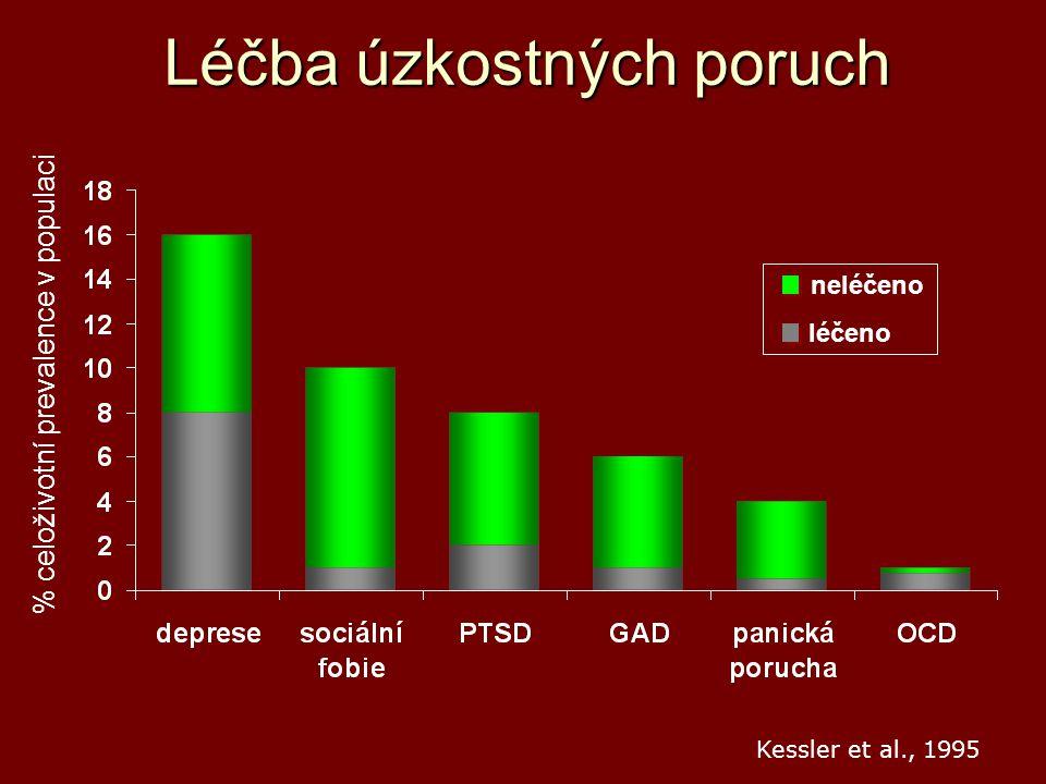 Léčba úzkostných poruch % celoživotní prevalence v populaci neléčeno léčeno Kessler et al., 1995