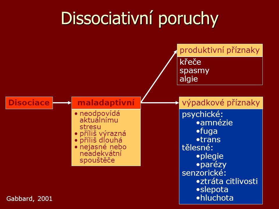 Disociacemaladaptivní neodpovídá aktuálnímu stresu příliš výrazná příliš dlouhá nejasné nebo neadekvátní spouštěče produktivní příznaky výpadkové příz