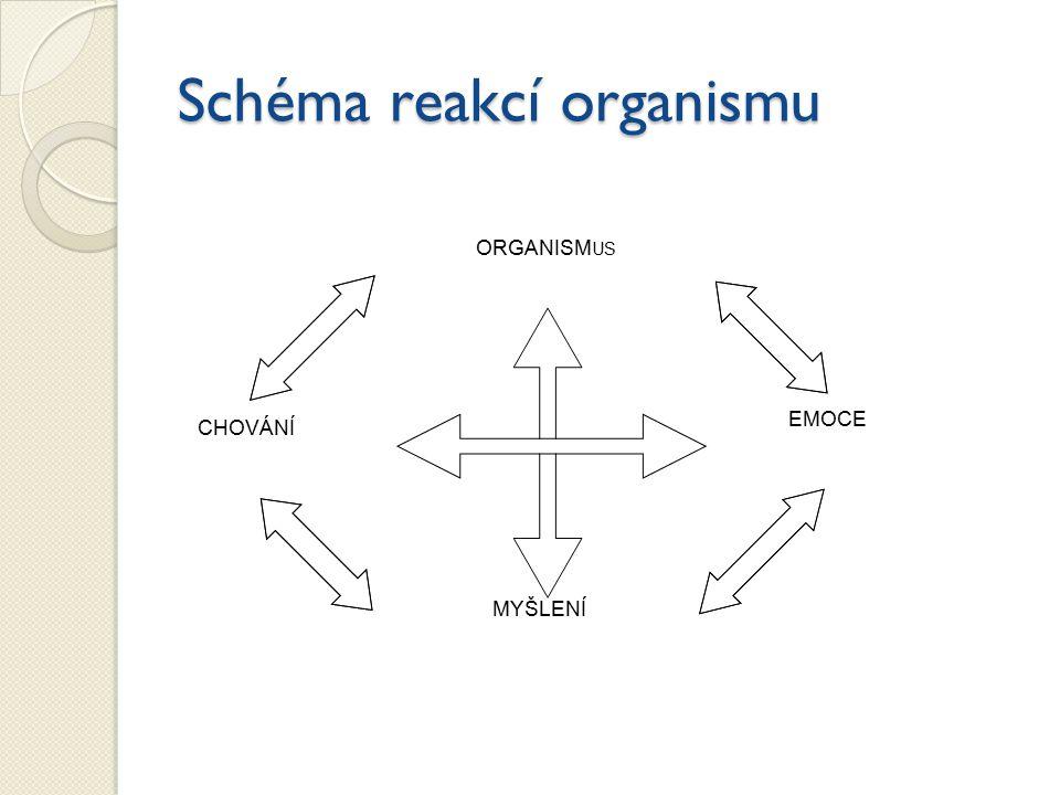 Schéma reakcí organismu ORGANISM US EMOCE MYŠLENÍ CHOVÁNÍ