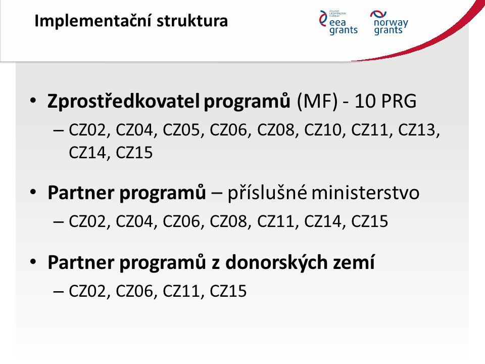 Implementační struktura Zprostředkovatel programů (MF) - 10 PRG – CZ02, CZ04, CZ05, CZ06, CZ08, CZ10, CZ11, CZ13, CZ14, CZ15 Partner programů – příslušné ministerstvo – CZ02, CZ04, CZ06, CZ08, CZ11, CZ14, CZ15 Partner programů z donorských zemí – CZ02, CZ06, CZ11, CZ15
