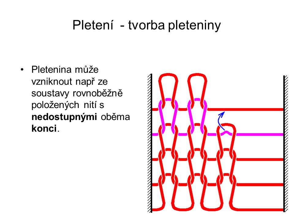 Pletení – pletací jehly Na pletení se podílí velké množství pletacích jehel, které mají různou konstrukci (viz.