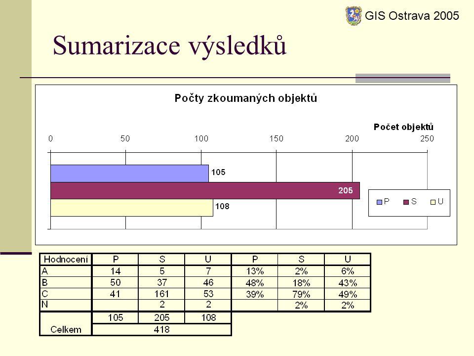 Sumarizace výsledků GIS Ostrava 2005