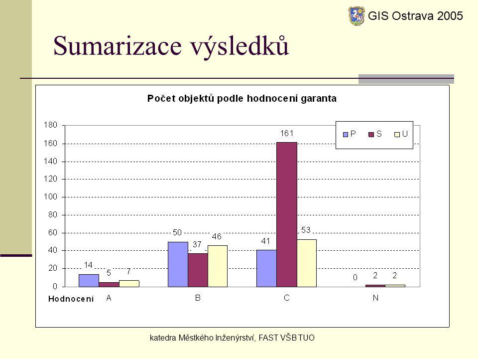 Sumarizace výsledků GIS Ostrava 2005 katedra Městkého Inženýrství, FAST VŠB TUO