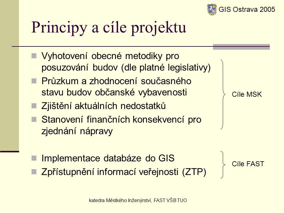 Principy a cíle projektu Vyhotovení obecné metodiky pro posuzování budov (dle platné legislativy) Průzkum a zhodnocení současného stavu budov občanské vybavenosti Zjištění aktuálních nedostatků Stanovení finančních konsekvencí pro zjednání nápravy Implementace databáze do GIS Zpřístupnění informací veřejnosti (ZTP) GIS Ostrava 2005 katedra Městkého Inženýrství, FAST VŠB TUO Cíle MSK Cíle FAST