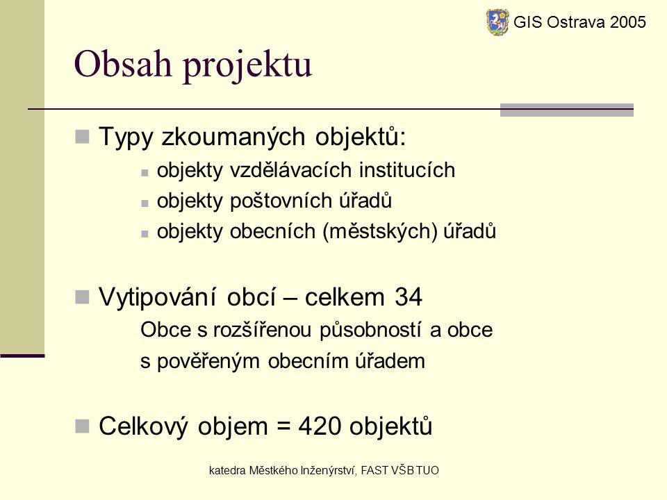 Obsah projektu Typy zkoumaných objektů: objekty vzdělávacích institucích objekty poštovních úřadů objekty obecních (městských) úřadů Vytipování obcí – celkem 34 Obce s rozšířenou působností a obce s pověřeným obecním úřadem Celkový objem = 420 objektů GIS Ostrava 2005 katedra Městkého Inženýrství, FAST VŠB TUO