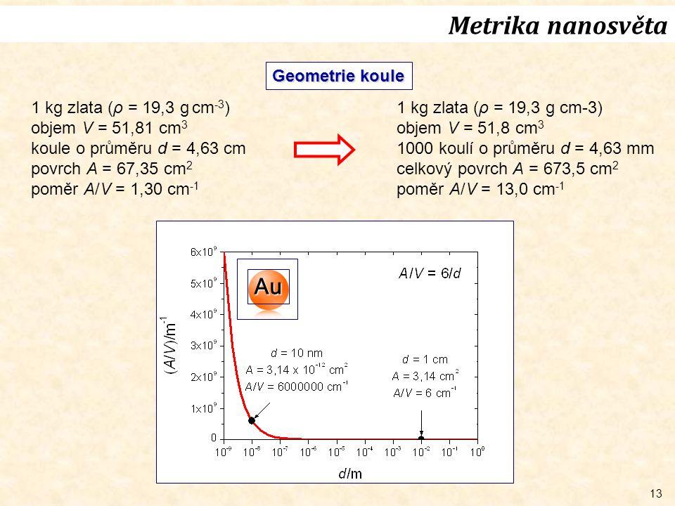 13 Geometrie koule 1 kg zlata (ρ = 19,3 g cm -3 ) objem V = 51,81 cm 3 koule o průměru d = 4,63 cm povrch A = 67,35 cm 2 poměr A/V = 1,30 cm -1 1 kg zlata (ρ = 19,3 g cm-3) objem V = 51,8 cm 3 1000 koulí o průměru d = 4,63 mm celkový povrch A = 673,5 cm 2 poměr A/V = 13,0 cm -1 Metrika nanosvěta Au