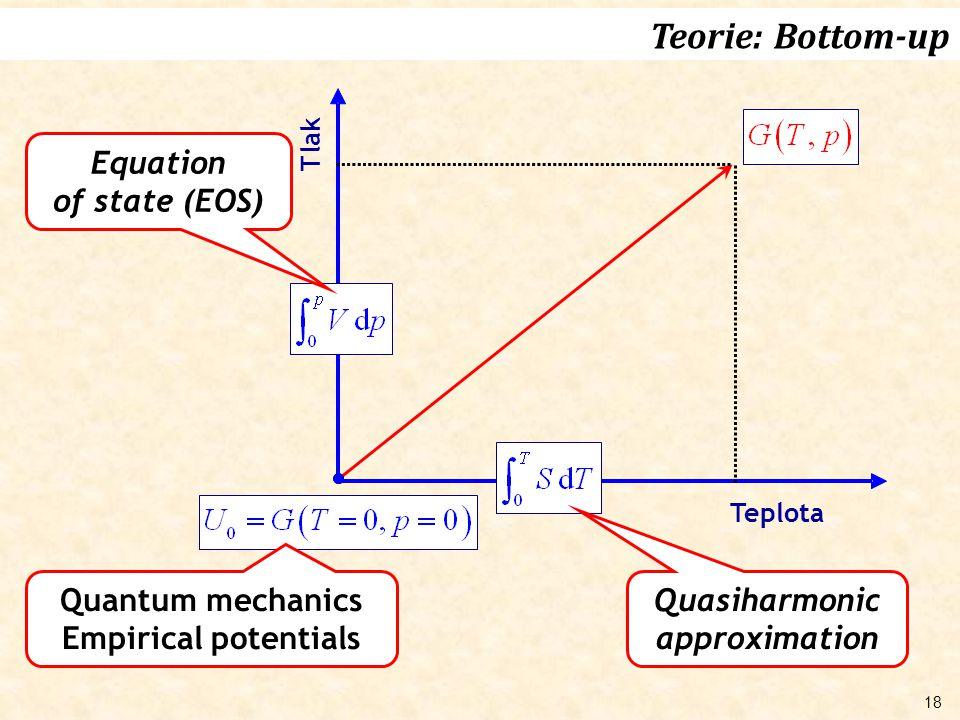 18 Quantum mechanics Empirical potentials Tlak Teplota Quasiharmonic approximation Equation of state (EOS) Teorie: Bottom-up