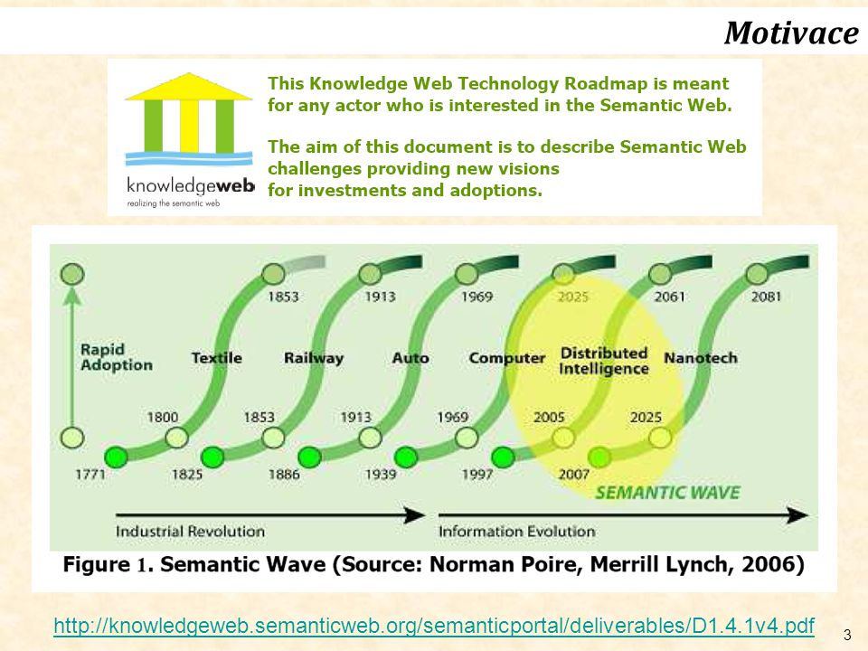 3 Motivace http://knowledgeweb.semanticweb.org/semanticportal/deliverables/D1.4.1v4.pdf