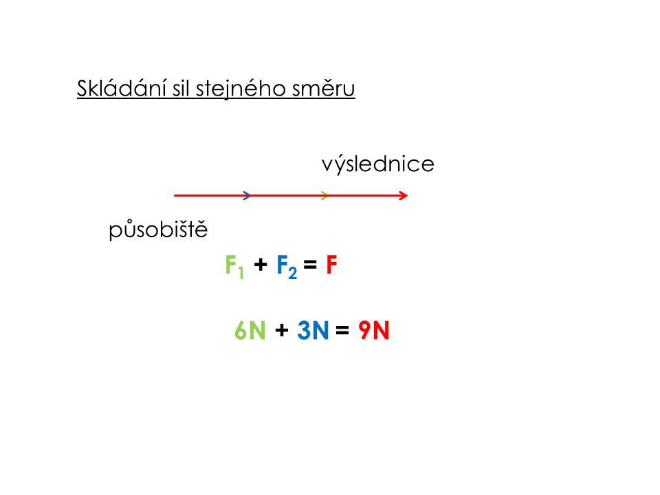 Skládání sil stejného směru F 1 + F 2 = F 6N + 3N = 9N působiště výslednice