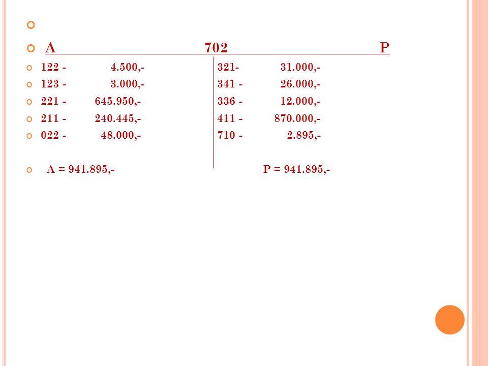 A 702 P 122 - 4.500,- 321- 31.000,- 123 - 3.000,- 341 - 26.000,- 221 - 645.950,- 336 - 12.000,- 211 - 240.445,- 411 - 870.000,- 022 - 48.000,- 710 - 2.895,- A = 941.895,- P = 941.895,-