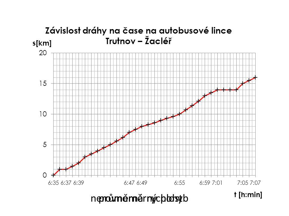 nerovnoměrný pohybprůměrná rychlost