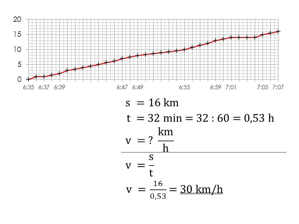 http://www.predskolaci.cz/wp-content/uploads/2009/11/technika-nakladni- auto.gif http://www.clker.com/cliparts/v/c/U/J/W/e/speedmeter-hi.png