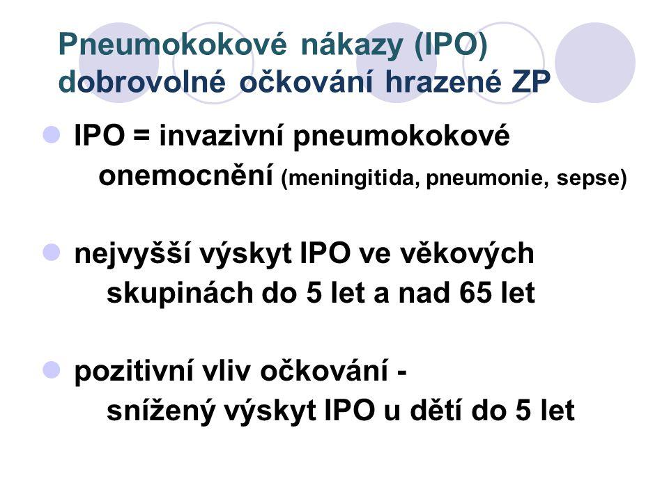 Pneumokokové nákazy (IPO) dobrovolné očkování hrazené ZP IPO = invazivní pneumokokové onemocnění (meningitida, pneumonie, sepse) nejvyšší výskyt IPO v