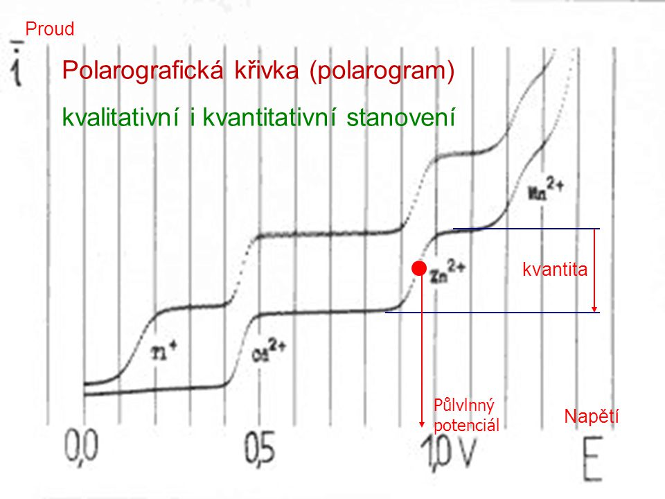 29 Polarografická křivka (polarogram) kvalitativní i kvantitativní stanovení Napětí Proud kvantita Půlvlnný potenciál