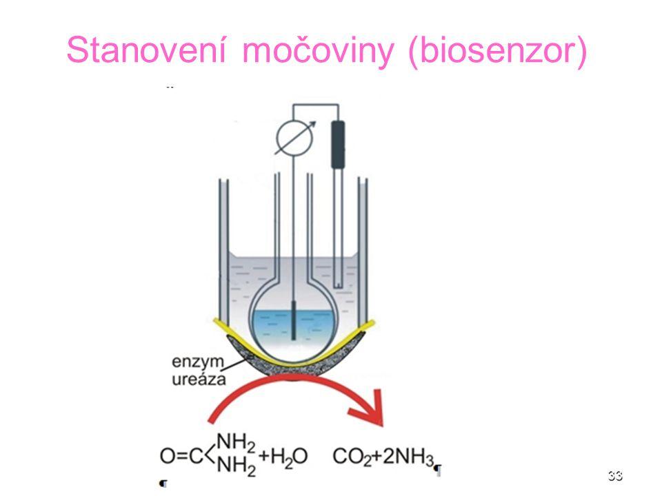 33 Stanovení močoviny (biosenzor)