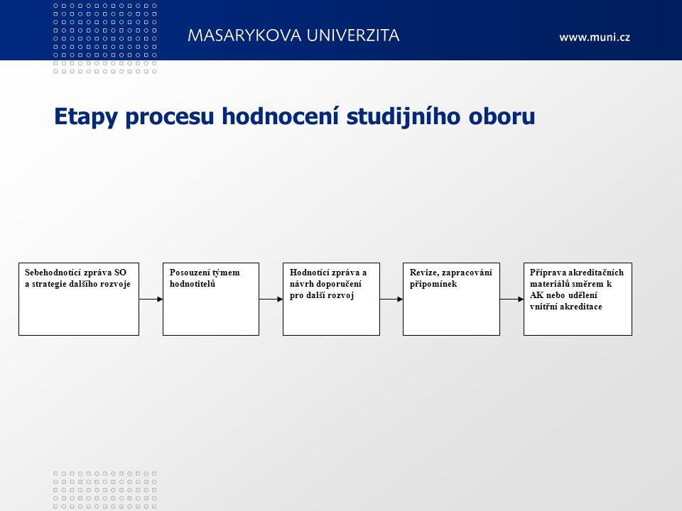 Etapy procesu hodnocení studijního oboru Sebehodnotící zpráva SO a strategie dalšího rozvoje Posouzení týmem hodnotitelů Hodnotící zpráva a návrh doporučení pro další rozvoj Revize, zapracování připomínek Příprava akreditačních materiálů směrem k AK nebo udělení vnitřní akreditace