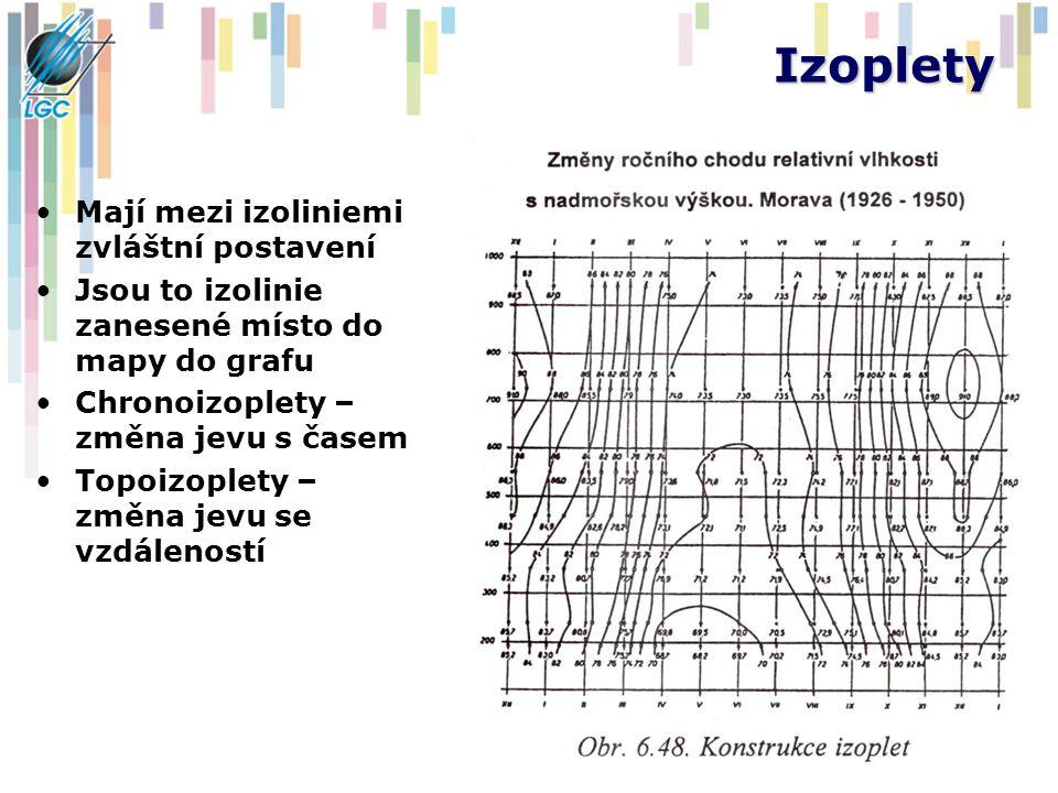 Izoplety Mají mezi izoliniemi zvláštní postavení Jsou to izolinie zanesené místo do mapy do grafu Chronoizoplety – změna jevu s časem Topoizoplety – změna jevu se vzdáleností