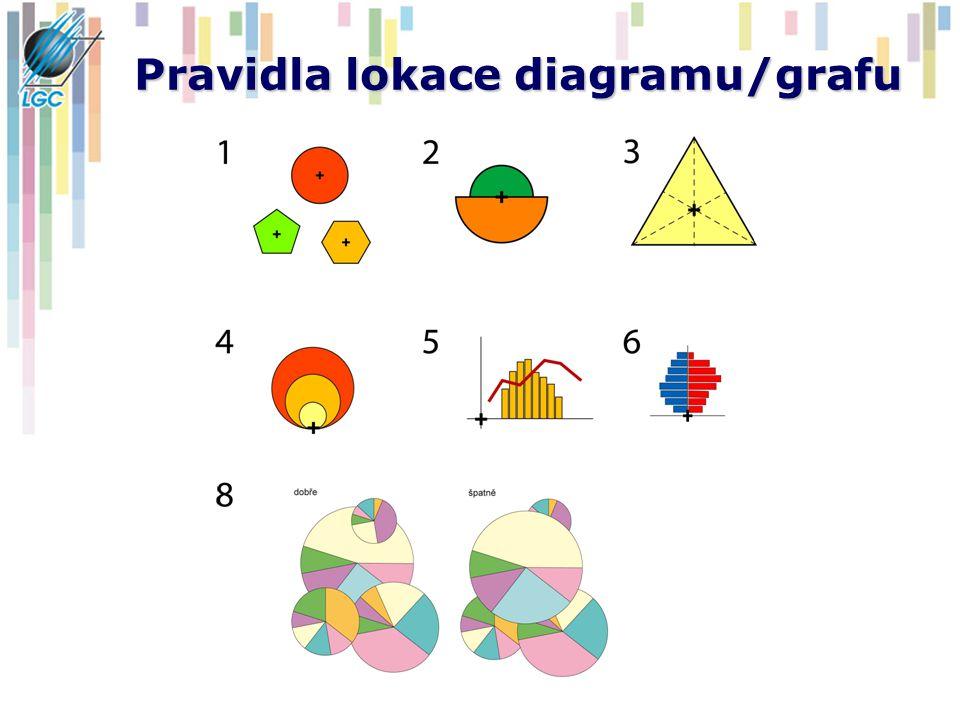 Kartodiagramy plošné Liší se od bodových kartodiagramů svým vztahem k ploše – nereprezentují hodnotu v konkrétním bodě ale v celé předem vymezené územní jednotce (světadíl, povodí, okres) Při lokaci je prvotním kritériem aby byl diagram celý v ploše, kterou reprezentuje.