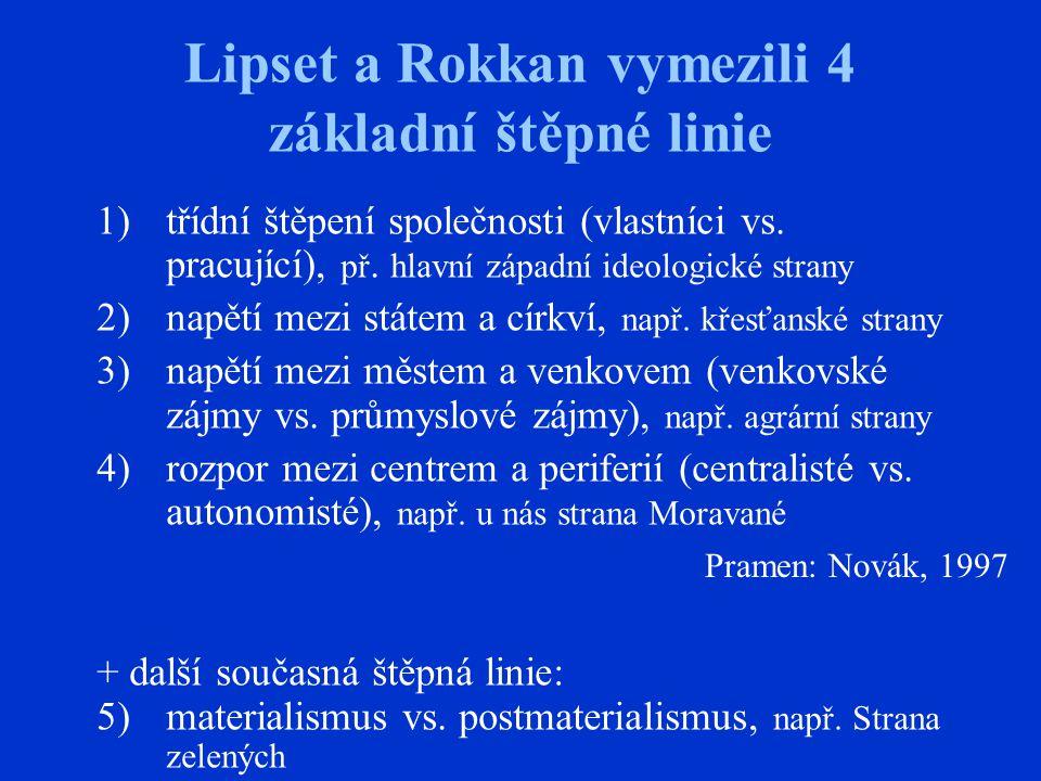 Lipset a Rokkan vymezili 4 základní štěpné linie 1)třídní štěpení společnosti (vlastníci vs.