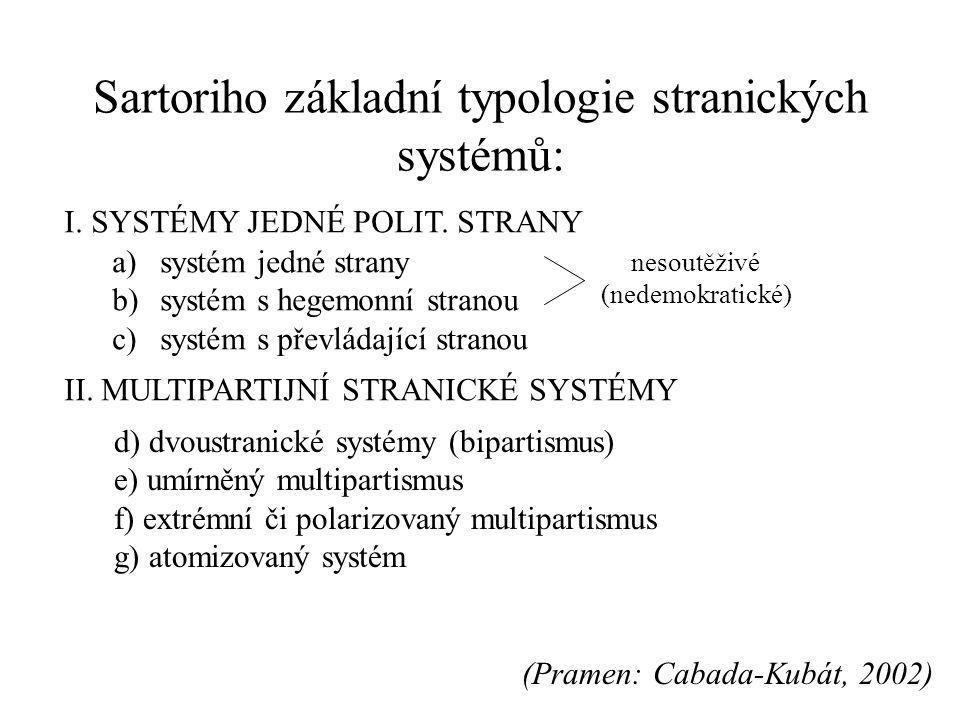 Sartoriho základní typologie stranických systémů: I.