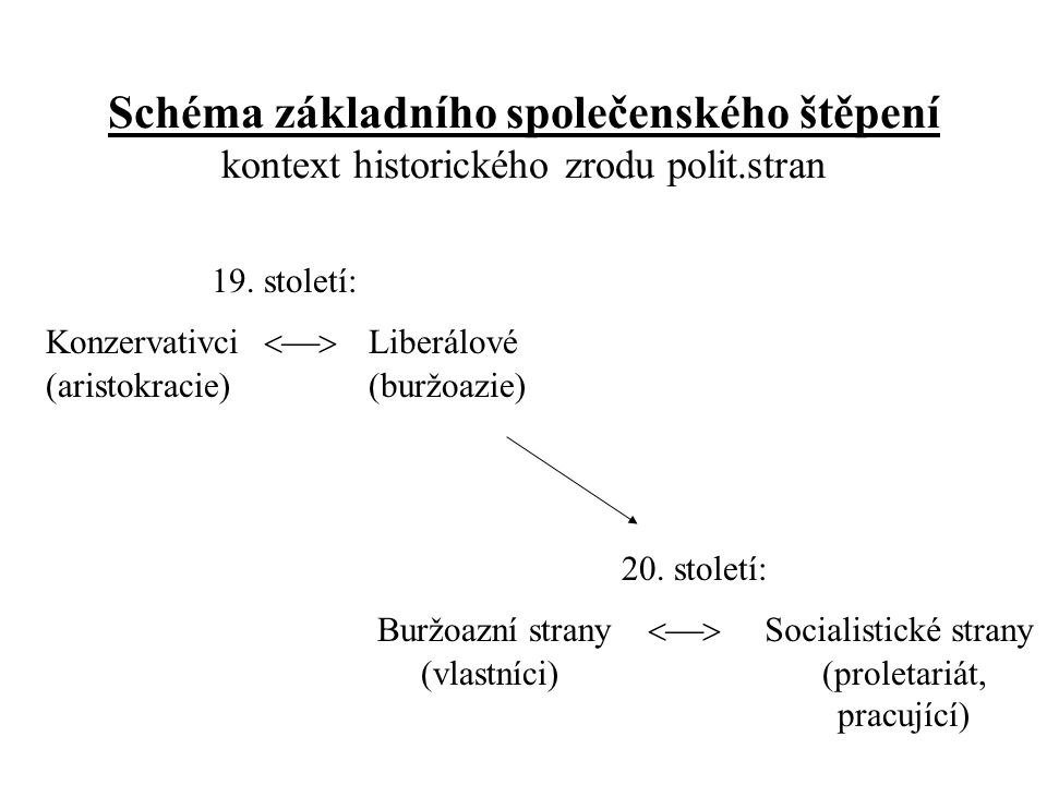 Schéma základního společenského štěpení kontext historického zrodu polit.stran Konzervativci  Liberálové (aristokracie)(buržoazie) 19.