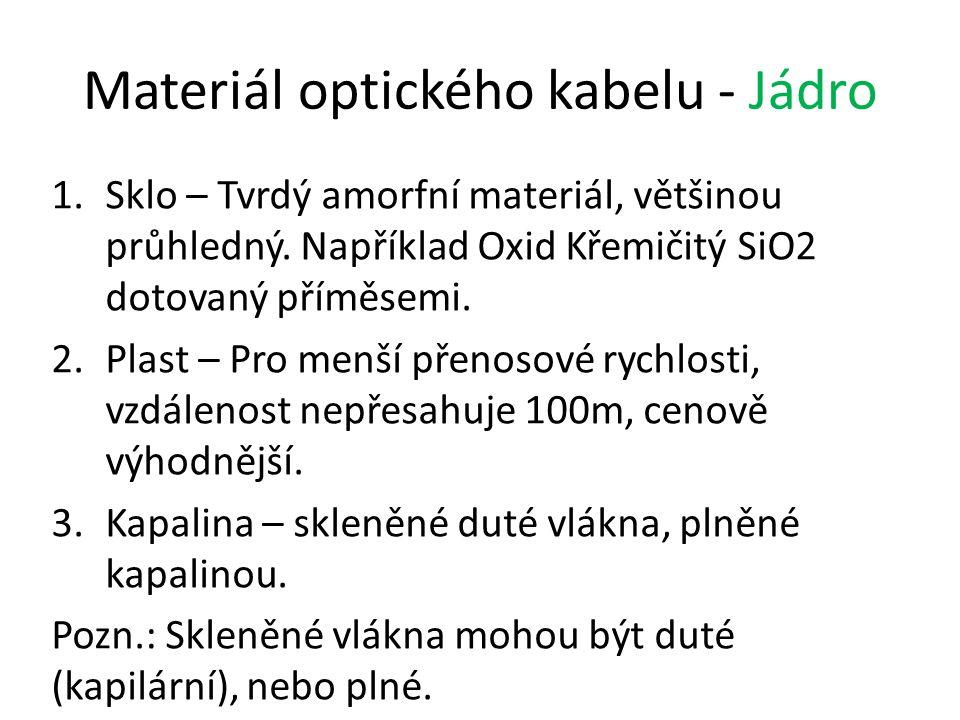 Materiál optického kabelu - Jádro 1.Sklo – Tvrdý amorfní materiál, většinou průhledný. Například Oxid Křemičitý SiO2 dotovaný příměsemi. 2.Plast – Pro