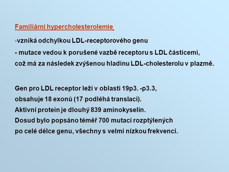 Familiární hypercholesterolemie -vzniká odchylkou LDL-receptorového genu - mutace vedou k porušené vazbě receptoru s LDL částicemi, což má za následek