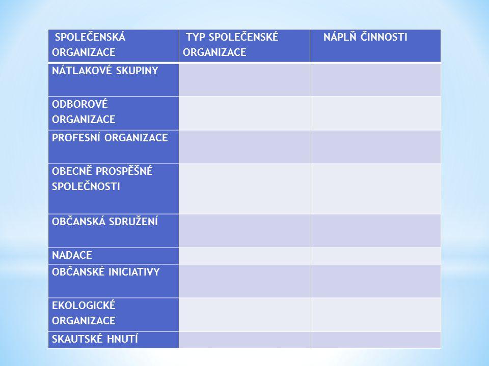 SPOLEČENSKÁ ORGANIZACE TYP SPOLEČENSKÉ ORGANIZACE NÁPLŇ ČINNOSTI NÁTLAKOVÉ SKUPINY ODBOROVÉ ORGANIZACE PROFESNÍ ORGANIZACE OBECNĚ PROSPĚŠNÉ SPOLEČNOSTI OBČANSKÁ SDRUŽENÍ NADACE OBČANSKÉ INICIATIVY EKOLOGICKÉ ORGANIZACE SKAUTSKÉ HNUTÍ