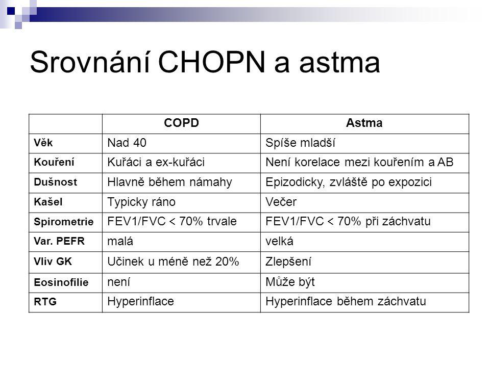 Srovnání CHOPN a astma COPDAstma Věk Nad 40Spíše mladší Kouření Kuřáci a ex-kuřáciNení korelace mezi kouřením a AB Dušnost Hlavně během námahyEpizodicky, zvláště po expozici Kašel Typicky ránoVečer Spirometrie FEV1/FVC  70% trvaleFEV1/FVC  70% při záchvatu Var.