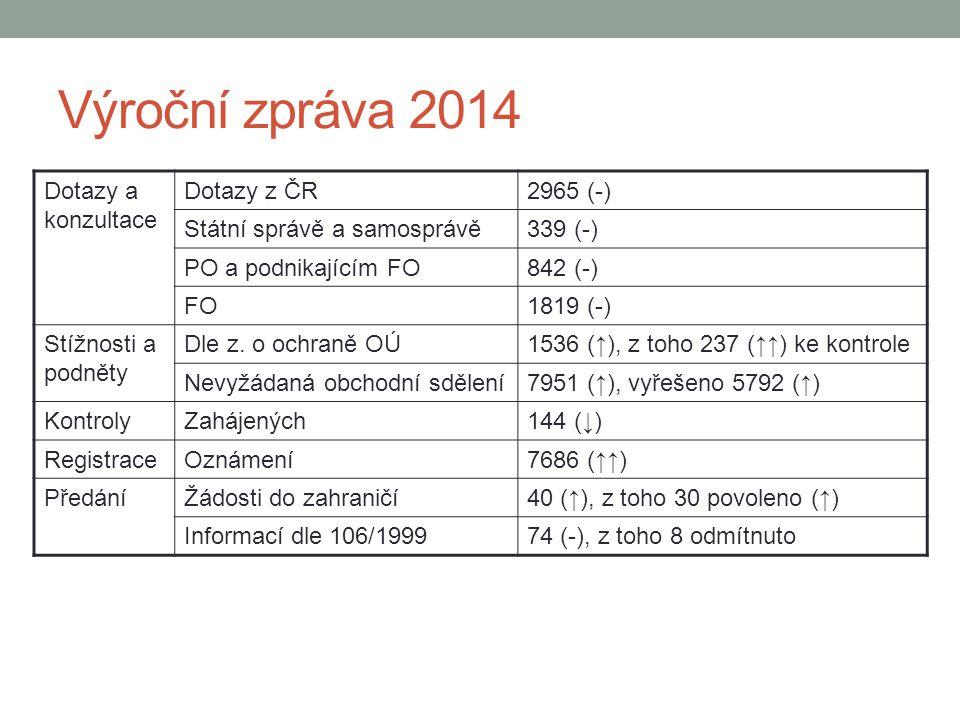 Výroční zpráva 2014 Dotazy a konzultace Dotazy z ČR2965 (-) Státní správě a samosprávě339 (-) PO a podnikajícím FO842 (-) FO1819 (-) Stížnosti a podně
