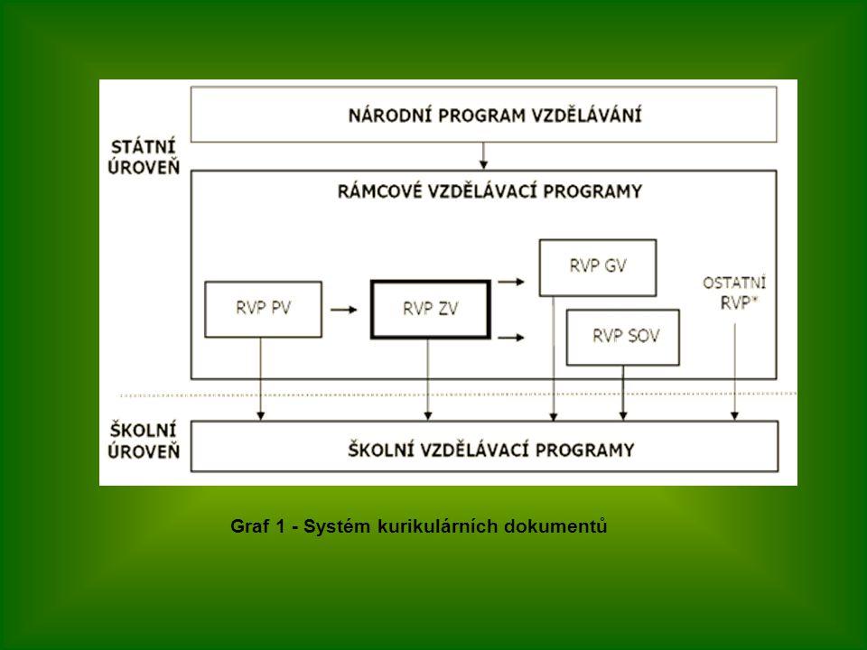 Graf 1 - Systém kurikulárních dokumentů