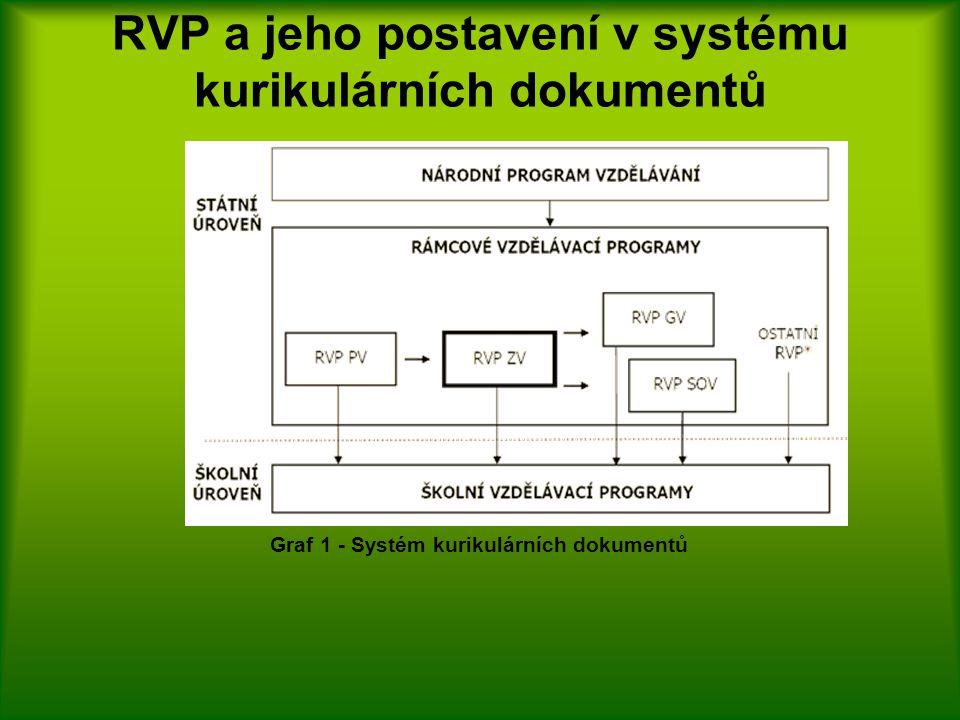 RVP a jeho postavení v systému kurikulárních dokumentů Graf 1 - Systém kurikulárních dokumentů
