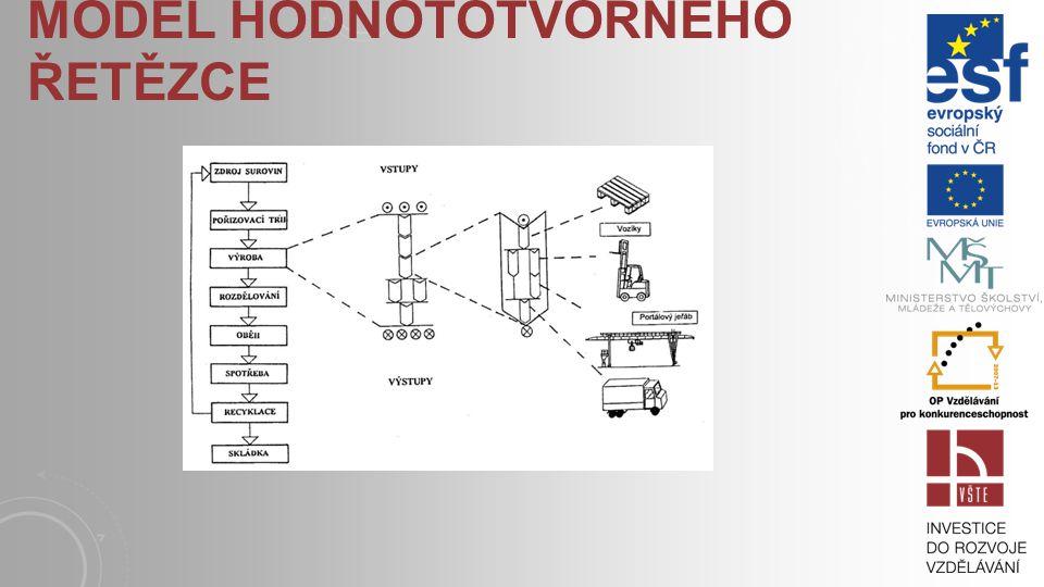 CÍLE KAPITOLY : seznámit se s modelem hodnototvorného řetězce, zvládnout identifikaci technologických a logistických článků řetězce, naučit se definov