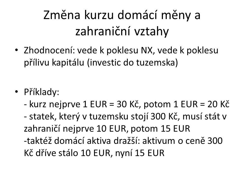 Změna kurzu domácí měny a zahraniční vztahy Zhodnocení: vede k poklesu NX, vede k poklesu přílivu kapitálu (investic do tuzemska) Příklady: - kurz nejprve 1 EUR = 30 Kč, potom 1 EUR = 20 Kč - statek, který v tuzemsku stojí 300 Kč, musí stát v zahraničí nejprve 10 EUR, potom 15 EUR -taktéž domácí aktiva dražší: aktivum o ceně 300 Kč dříve stálo 10 EUR, nyní 15 EUR