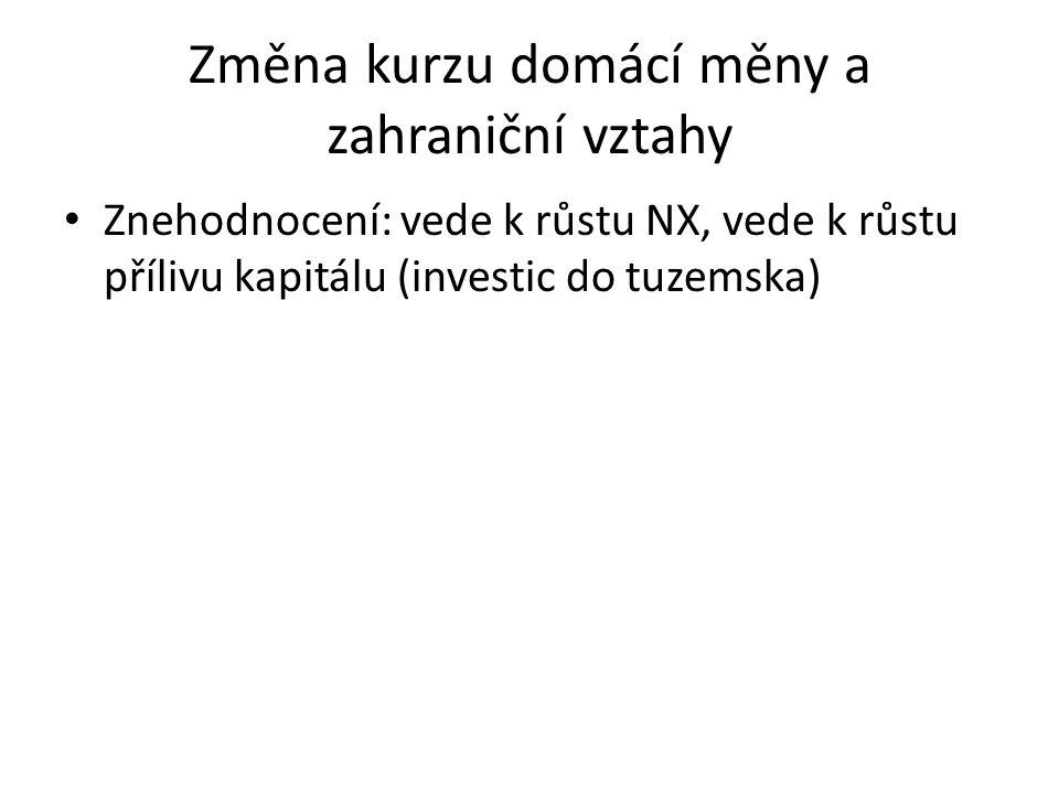 Změna kurzu domácí měny a zahraniční vztahy Znehodnocení: vede k růstu NX, vede k růstu přílivu kapitálu (investic do tuzemska)
