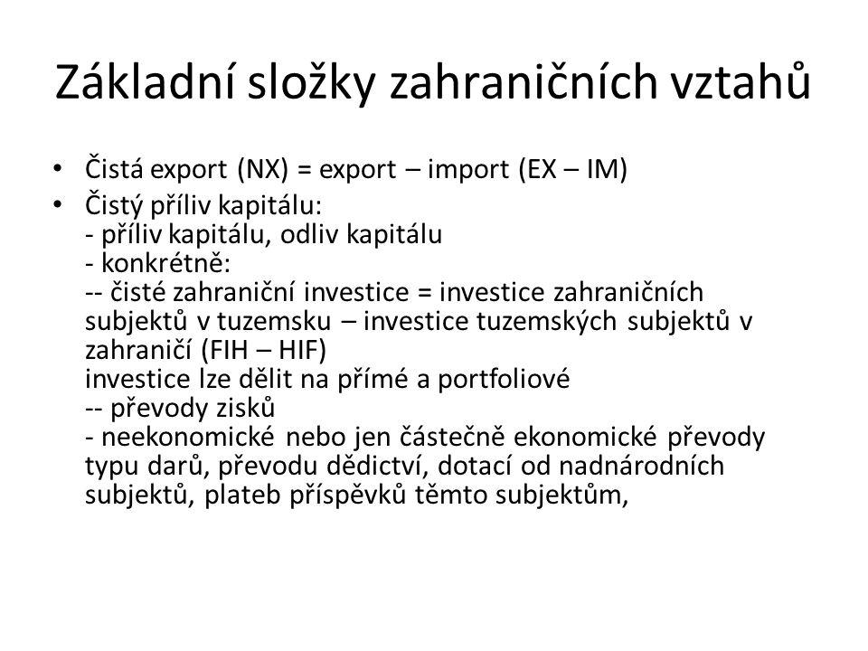 Základní složky zahraničních vztahů Čistá export (NX) = export – import (EX – IM) Čistý příliv kapitálu: - příliv kapitálu, odliv kapitálu - konkrétně: -- čisté zahraniční investice = investice zahraničních subjektů v tuzemsku – investice tuzemských subjektů v zahraničí (FIH – HIF) investice lze dělit na přímé a portfoliové -- převody zisků - neekonomické nebo jen částečně ekonomické převody typu darů, převodu dědictví, dotací od nadnárodních subjektů, plateb příspěvků těmto subjektům,