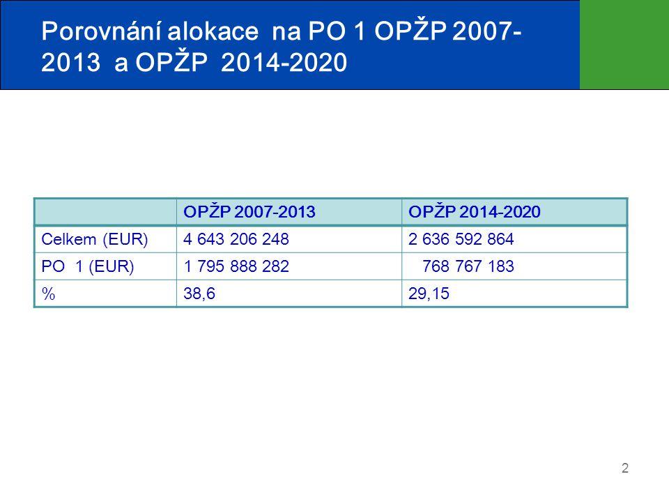 Porovnání alokace na PO 1 OPŽP 2007- 2013 a OPŽP 2014-2020 2 OPŽP 2007-2013OPŽP 2014-2020 Celkem (EUR)4 643 206 2482 636 592 864 PO 1 (EUR)1 795 888 282 768 767 183 %38,629,15