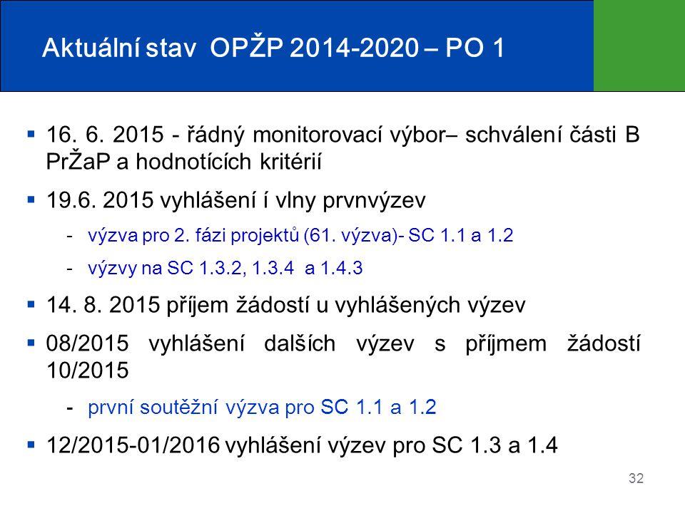 32 Aktuální stav OPŽP 2014-2020 – PO 1  16.6.