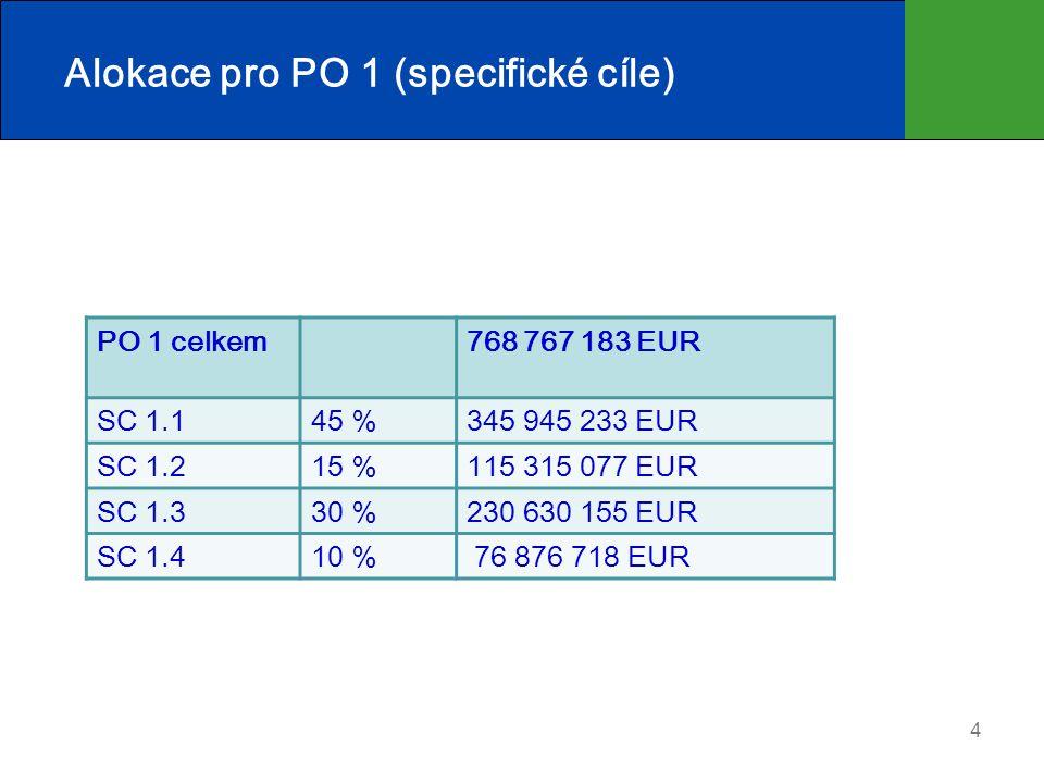 Alokace pro PO 1 (specifické cíle) 4 PO 1 celkem768 767 183 EUR SC 1.145 %345 945 233 EUR SC 1.215 %115 315 077 EUR SC 1.330 %230 630 155 EUR SC 1.410 % 76 876 718 EUR