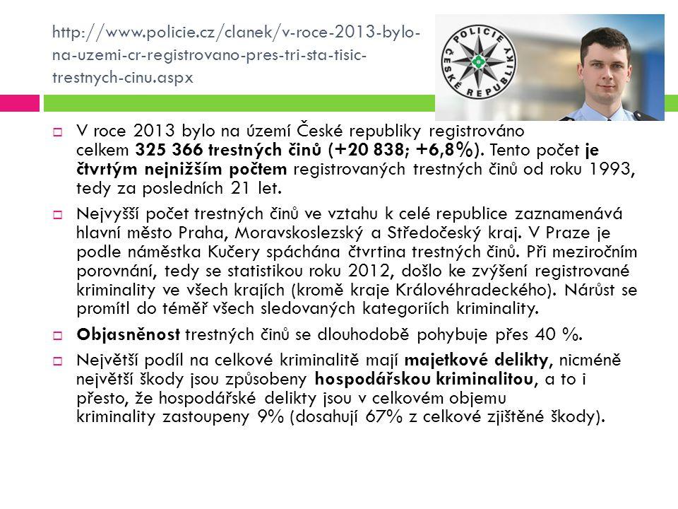http://www.policie.cz/clanek/v-roce-2013-bylo- na-uzemi-cr-registrovano-pres-tri-sta-tisic- trestnych-cinu.aspx  V roce 2013 bylo na území České repu
