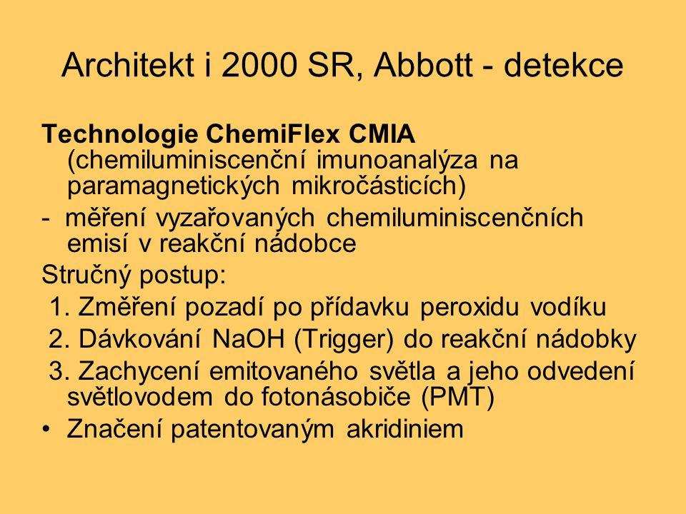 Architekt i 2000 SR, Abbott - detekce Technologie ChemiFlex CMIA (chemiluminiscenční imunoanalýza na paramagnetických mikročásticích) - měření vyzařovaných chemiluminiscenčních emisí v reakční nádobce Stručný postup: 1.